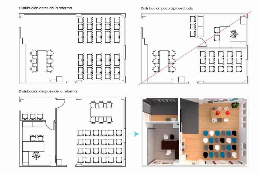 Estudio de la distribución de las oficinas de Gómez & Camacho Administradores.