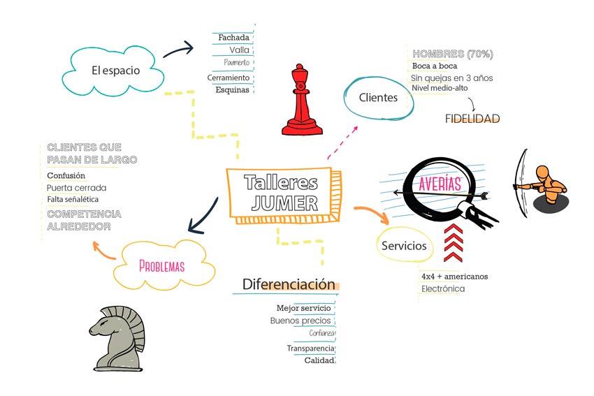 Mapa mental de un cliente real: Talleres Jumer.