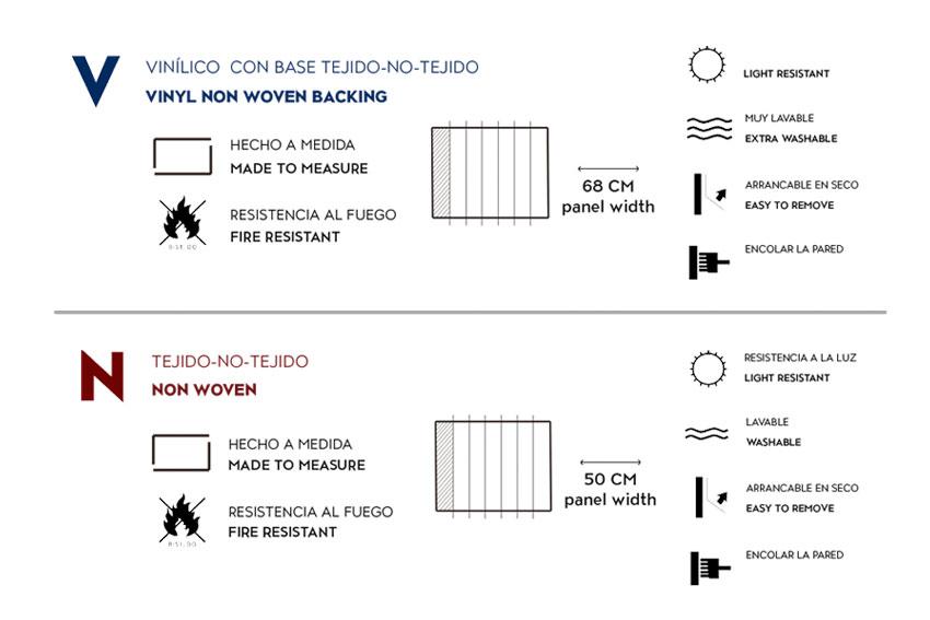 Características técnicas de los papeles pintados de Coordoné.